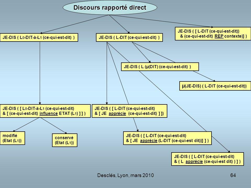 Desclés, Lyon, mars 201064 JE-DIS ( L-DIT (ce-qui-est-dit) )JE-DIS ( L 0 -DIT-à-L 1 (ce-qui-est-dit) ) JE-DIS ( [ L 0 -DIT-à-L 1 (ce-qui-est-dit) & [ (ce-qui-est-dit) influence ETAT (L 1 ) ] ] ) modifié (Etat (L 1 )) JE-DIS ( [ L-DIT (ce-qui-est-dit) & [ JE apprécie (L-DIT (ce-qui-est dit))] ] ) conservé (Etat (L 1 )) JE-DIS ( [ L-DIT (ce-qui-est-dit)) & (ce-qui-est-dit) REP contexte)] ) µ (JE-DIS) ( L-DIT (ce-qui-est-dit)) JE-DIS ( [ L-DIT (ce-qui-est-dit) & [ JE apprécie (ce-qui-est-dit) ] ]) JE-DIS ( L (µ(DIT) (ce-qui-est-dit) ) Discours rapporté direct JE-DIS ( [ L-DIT (ce-qui-est-dit) & ( L apprécie (ce-qui-est dit) ) ] )
