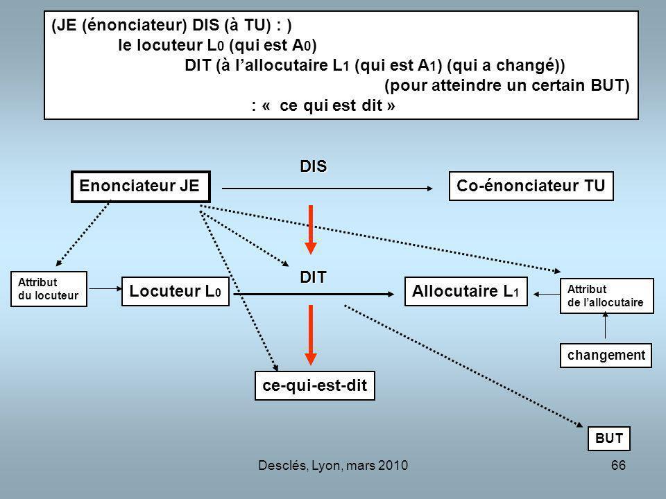 Desclés, Lyon, mars 201066 Enonciateur JE Co-énonciateur TU Locuteur L 0 Allocutaire L 1 ce-qui-est-dit DIS DIT Attribut du locuteur Attribut de lallocutaire BUT changement (JE (énonciateur) DIS (à TU) : ) le locuteur L 0 (qui est A 0 ) DIT (à lallocutaire L 1 (qui est A 1 ) (qui a changé)) (pour atteindre un certain BUT) : « ce qui est dit »