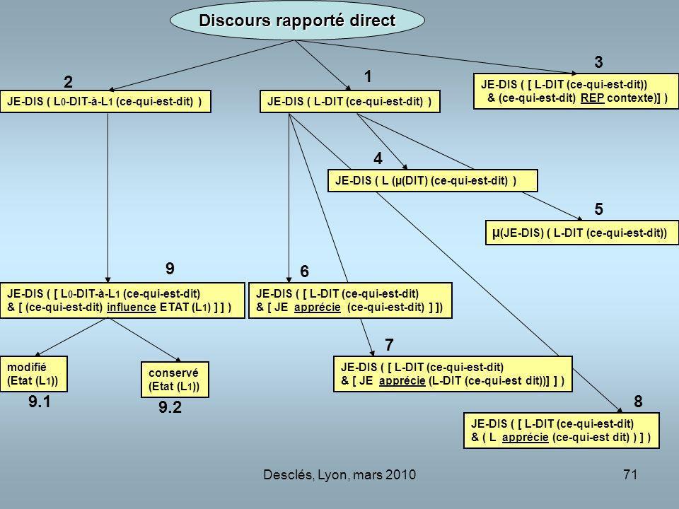 Desclés, Lyon, mars 201071 JE-DIS ( L-DIT (ce-qui-est-dit) )JE-DIS ( L 0 -DIT-à-L 1 (ce-qui-est-dit) ) JE-DIS ( [ L 0 -DIT-à-L 1 (ce-qui-est-dit) & [ (ce-qui-est-dit) influence ETAT (L 1 ) ] ] ) modifié (Etat (L 1 )) JE-DIS ( [ L-DIT (ce-qui-est-dit) & [ JE apprécie (L-DIT (ce-qui-est dit))] ] ) conservé (Etat (L 1 )) JE-DIS ( [ L-DIT (ce-qui-est-dit)) & (ce-qui-est-dit) REP contexte)] ) µ (JE-DIS) ( L-DIT (ce-qui-est-dit)) JE-DIS ( [ L-DIT (ce-qui-est-dit) & [ JE apprécie (ce-qui-est-dit) ] ]) JE-DIS ( L (µ(DIT) (ce-qui-est-dit) ) Discours rapporté direct JE-DIS ( [ L-DIT (ce-qui-est-dit) & ( L apprécie (ce-qui-est dit) ) ] ) 2 1 3 4 5 6 7 8 9 9.1 9.2