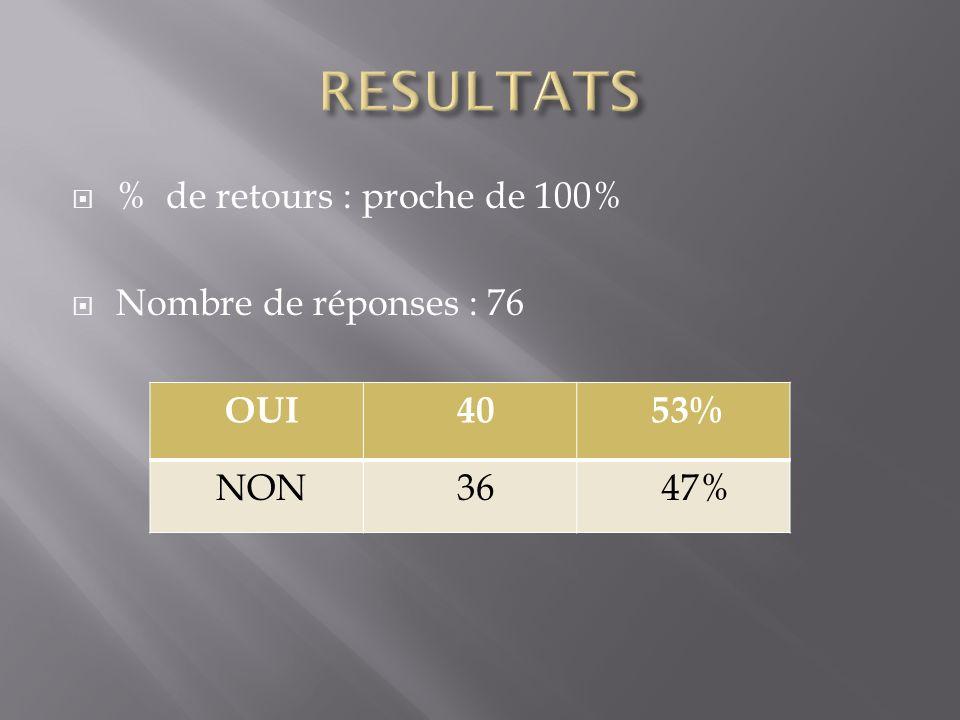 % de retours : proche de 100% Nombre de réponses : 76 OUI 40 53% NON 36 47%
