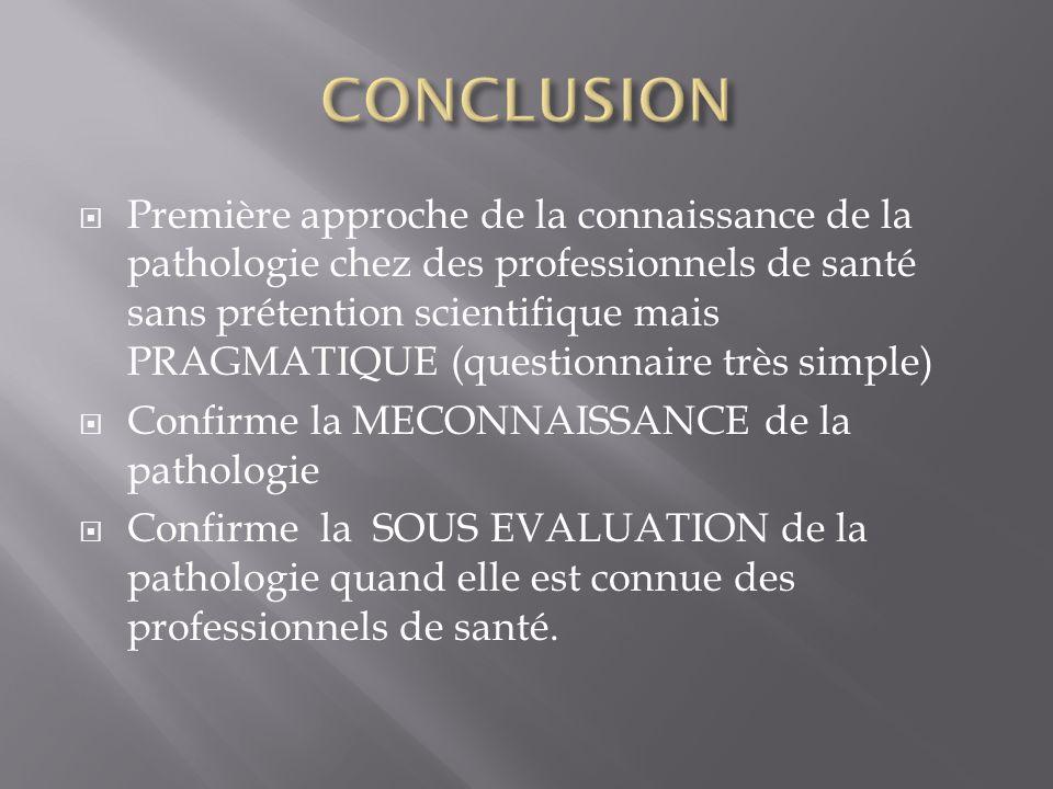 Première approche de la connaissance de la pathologie chez des professionnels de santé sans prétention scientifique mais PRAGMATIQUE (questionnaire très simple) Confirme la MECONNAISSANCE de la pathologie Confirme la SOUS EVALUATION de la pathologie quand elle est connue des professionnels de santé.