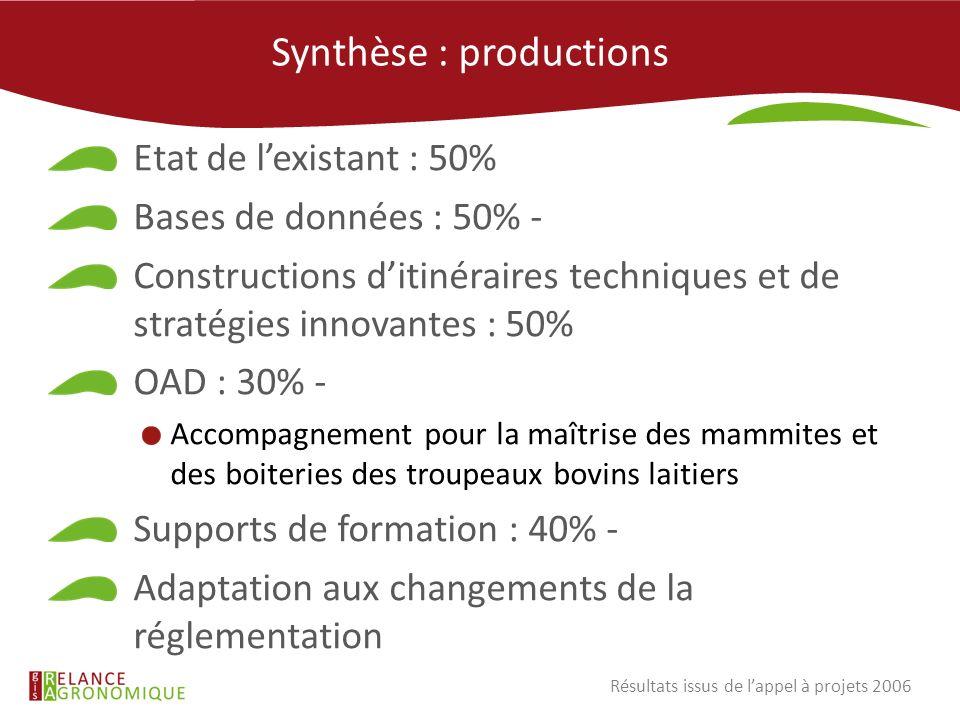 Synthèse : productions Etat de lexistant : 50% Bases de données : 50% - Constructions ditinéraires techniques et de stratégies innovantes : 50% OAD :