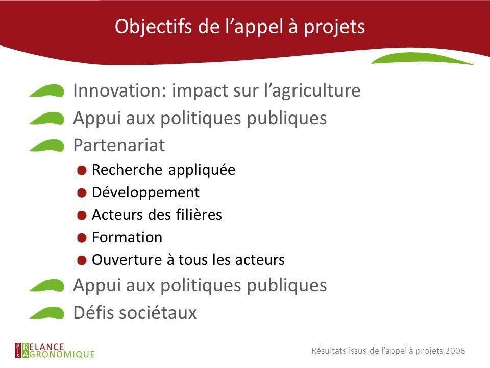 Objectifs de lappel à projets Innovation: impact sur lagriculture Appui aux politiques publiques Partenariat Recherche appliquée Développement Acteurs