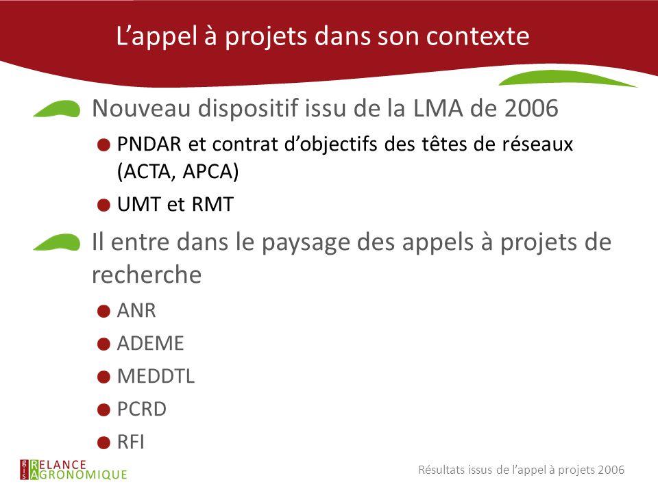 Lappel à projets dans son contexte Nouveau dispositif issu de la LMA de 2006 PNDAR et contrat dobjectifs des têtes de réseaux (ACTA, APCA) UMT et RMT