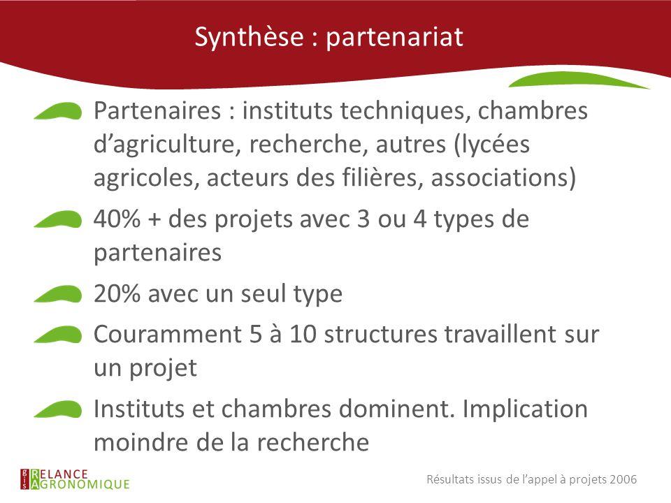 Synthèse : partenariat Partenaires : instituts techniques, chambres dagriculture, recherche, autres (lycées agricoles, acteurs des filières, associati
