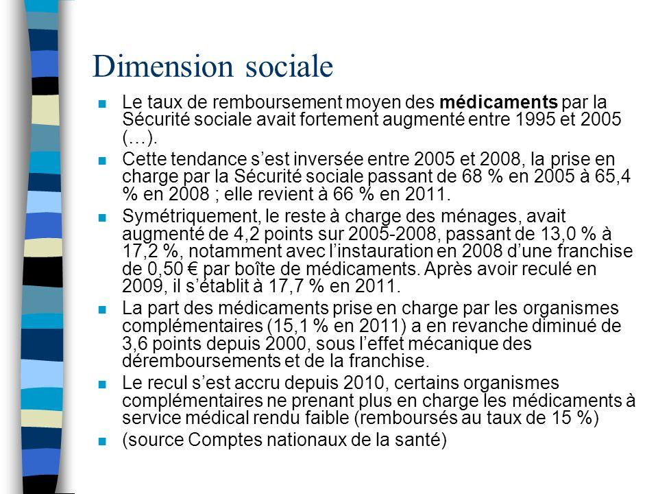 Dimension sociale n Le taux de remboursement moyen des médicaments par la Sécurité sociale avait fortement augmenté entre 1995 et 2005 (…). n Cette te