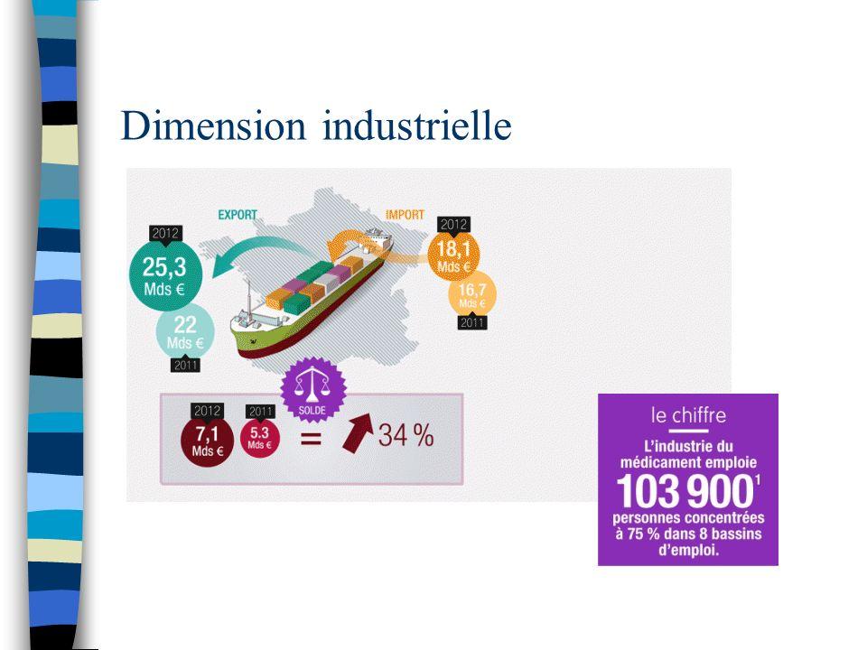 Dimension industrielle