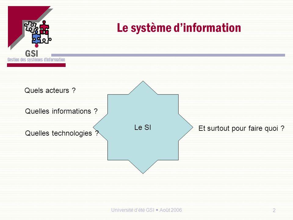 GSI Gestion des systèmes dinformation Université dété GSI Août 20062 Le système dinformation Le SI Quels acteurs .