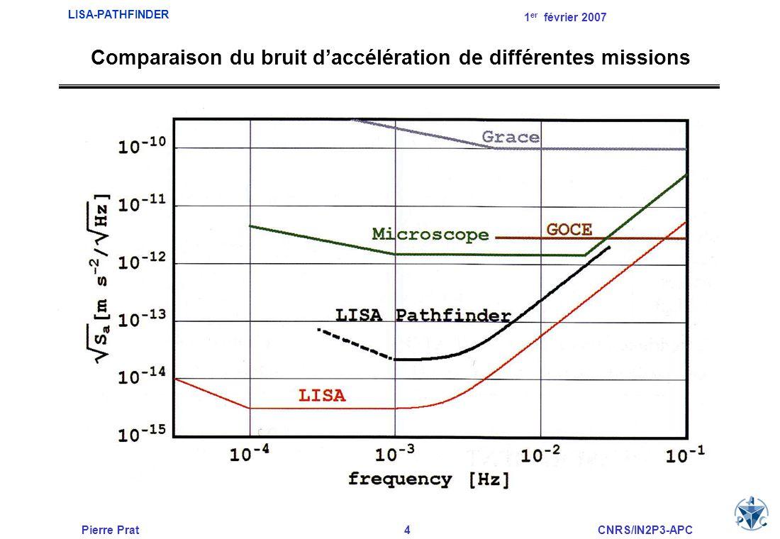 Pierre Prat4CNRS/IN2P3-APC LISA-PATHFINDER 1 er février 2007 Comparaison du bruit daccélération de différentes missions