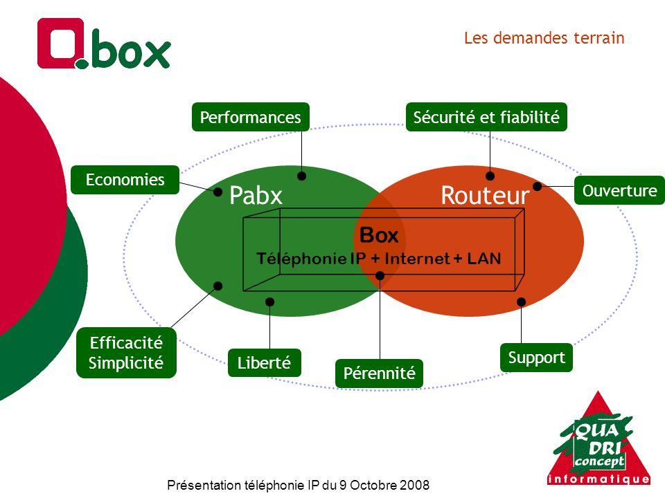 Présentation téléphonie IP du 9 Octobre 2008 Les demandes terrain PabxRouteur Box Téléphonie IP + Internet + LAN Ouverture Support Pérennité Liberté E