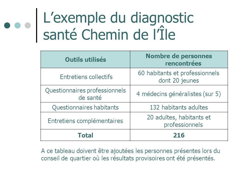 Lexemple du diagnostic santé Chemin de lÎle Outils utilisés Nombre de personnes rencontrées Entretiens collectifs 60 habitants et professionnels dont
