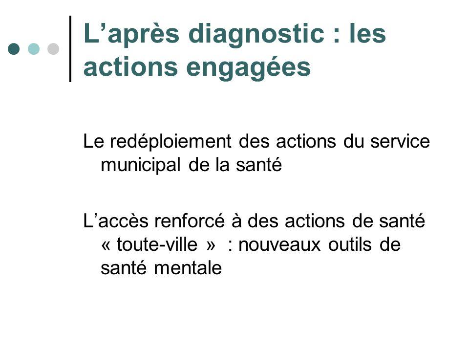Laprès diagnostic : les actions engagées Le redéploiement des actions du service municipal de la santé Laccès renforcé à des actions de santé « toute-