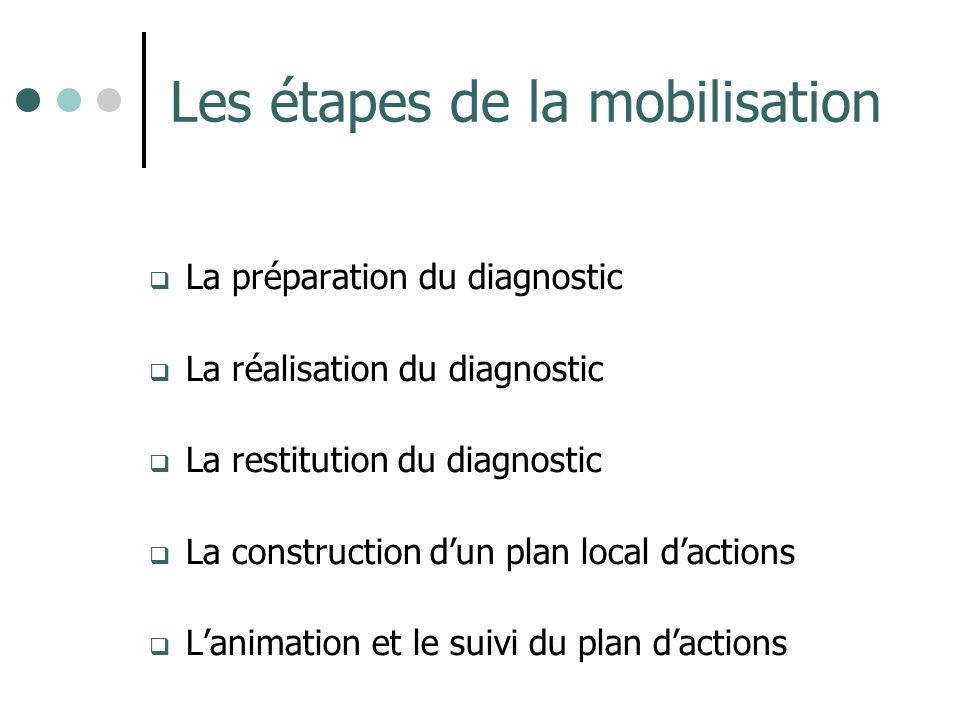 Les étapes de la mobilisation La préparation du diagnostic La réalisation du diagnostic La restitution du diagnostic La construction dun plan local da