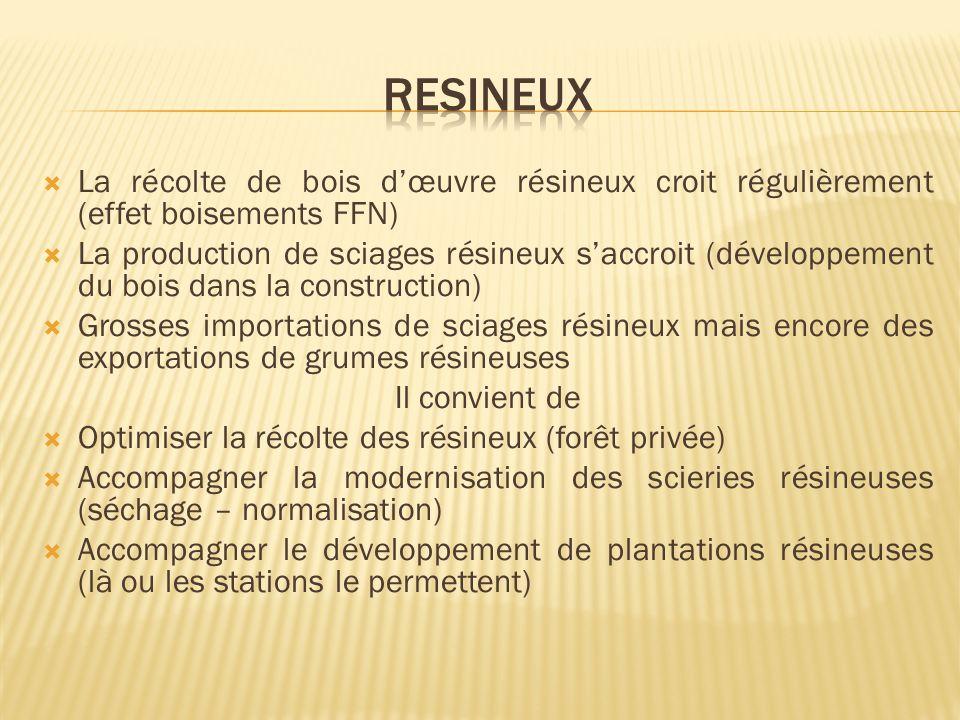 La récolte de bois dœuvre résineux croit régulièrement (effet boisements FFN) La production de sciages résineux saccroit (développement du bois dans la construction) Grosses importations de sciages résineux mais encore des exportations de grumes résineuses Il convient de Optimiser la récolte des résineux (forêt privée) Accompagner la modernisation des scieries résineuses (séchage – normalisation) Accompagner le développement de plantations résineuses (là ou les stations le permettent)