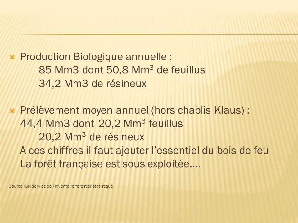 Production Biologique annuelle : 85 Mm3 dont 50,8 Mm 3 de feuillus 34,2 Mm3 de résineux Prélèvement moyen annuel (hors chablis Klaus) : 44,4 Mm3 dont 20,2 Mm 3 feuillus 20,2 Mm 3 de résineux A ces chiffres il faut ajouter lessentiel du bois de feu La forêt française est sous exploitée….