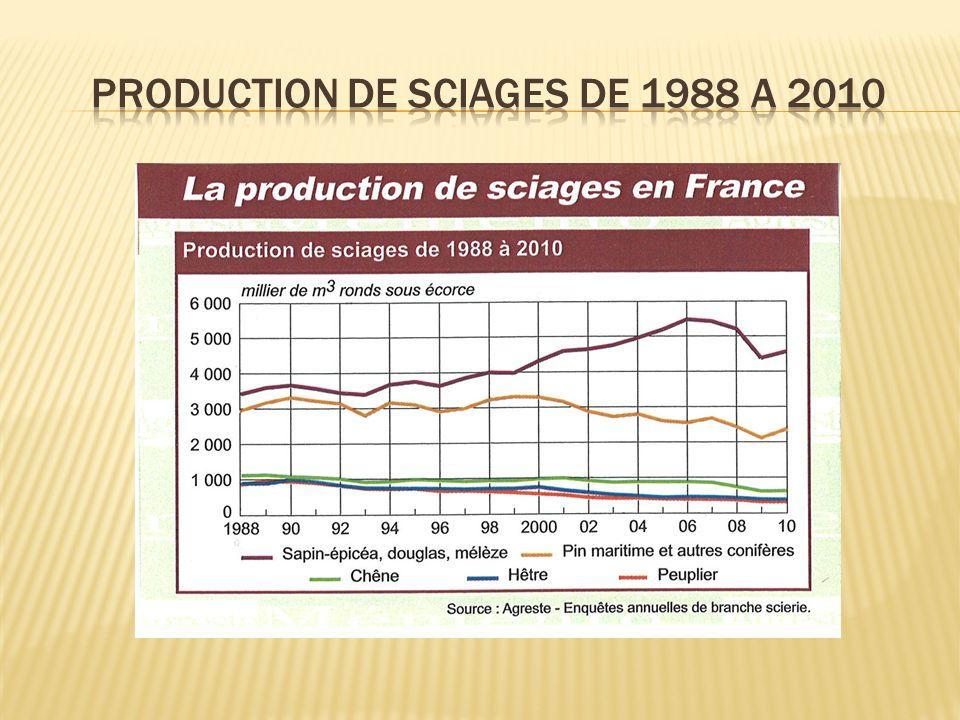 La Fédération Forestiers Privés de France a impulsé en mai 2010 Forinvest Business Angels, association loi 1901, pour développer les investissements dans la filière bois.