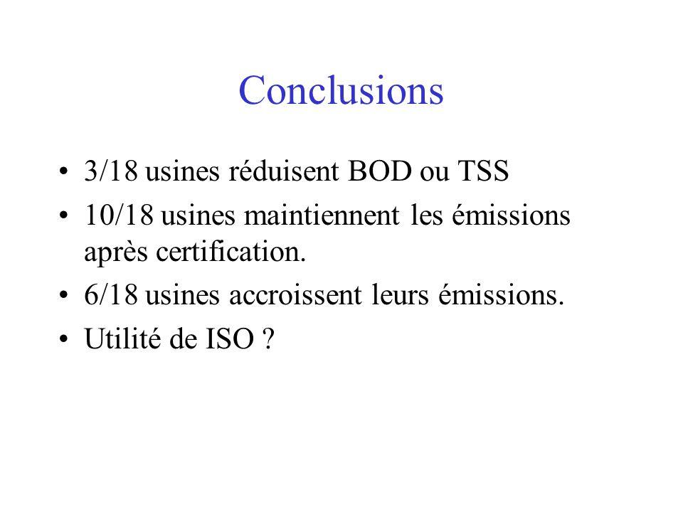 Conclusions 3/18 usines réduisent BOD ou TSS 10/18 usines maintiennent les émissions après certification. 6/18 usines accroissent leurs émissions. Uti
