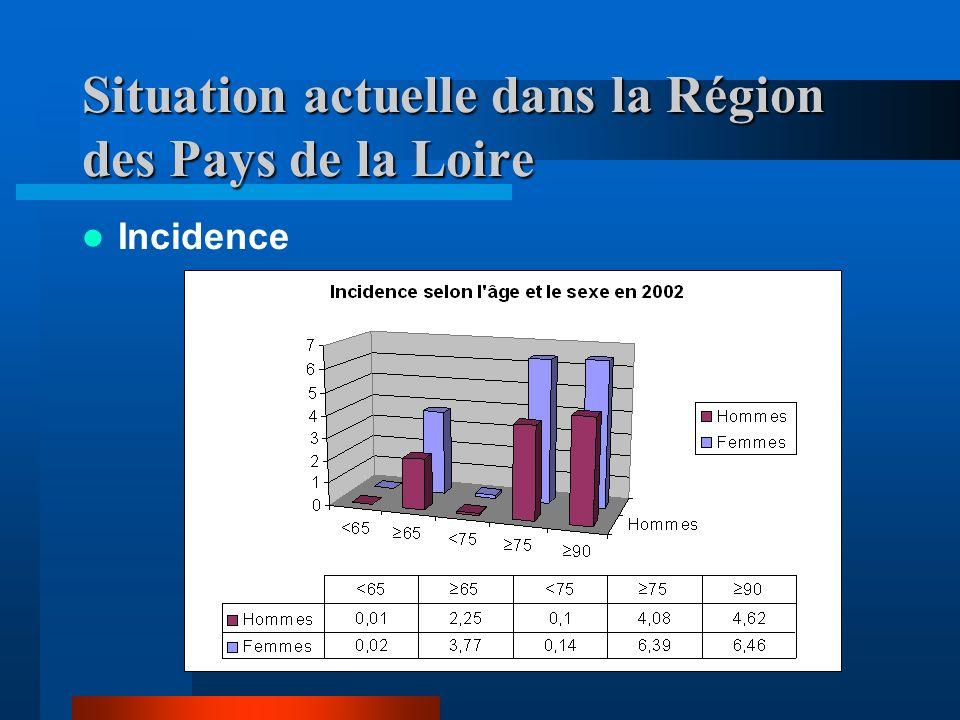 Situation actuelle dans la Région des Pays de la Loire Incidence