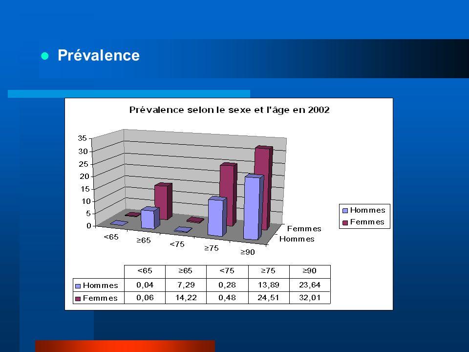 La prise en charge pharmacologique - 85,2% des patients en ALD pour MA sont traités - Tous les patients traités ne sont pas en ALD Nbre de patients 2003 Pas de prise en charge609 ( 12,4% ) Prise en charge autre que ALD 30214 ( 4,3% ) ALD 304100 ( 83,3% ) Patients traités4923