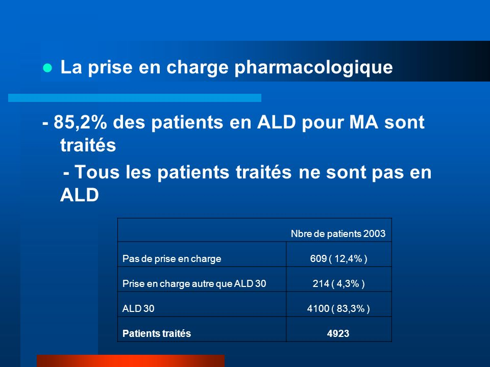 La prise en charge pharmacologique - 85,2% des patients en ALD pour MA sont traités - Tous les patients traités ne sont pas en ALD Nbre de patients 2003 Pas de prise en charge609 ( 12,4% ) Prise en charge autre que ALD ( 4,3% ) ALD ( 83,3% ) Patients traités4923