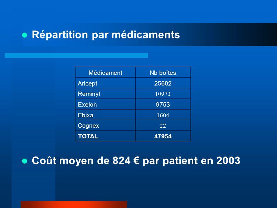 Répartition par médicaments Coût moyen de 824 par patient en 2003 MédicamentNb boîtes Aricept25602 Reminyl 10973 Exelon9753 Ebixa 1604 Cognex 22 TOTAL47954