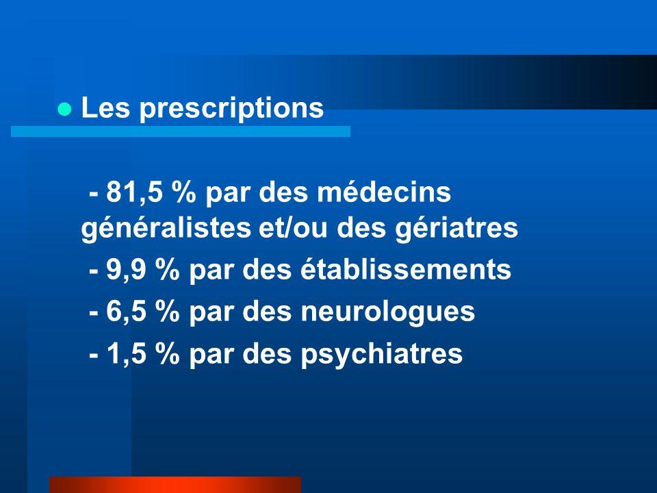 Les prescriptions - 81,5 % par des médecins généralistes et/ou des gériatres - 9,9 % par des établissements - 6,5 % par des neurologues - 1,5 % par des psychiatres