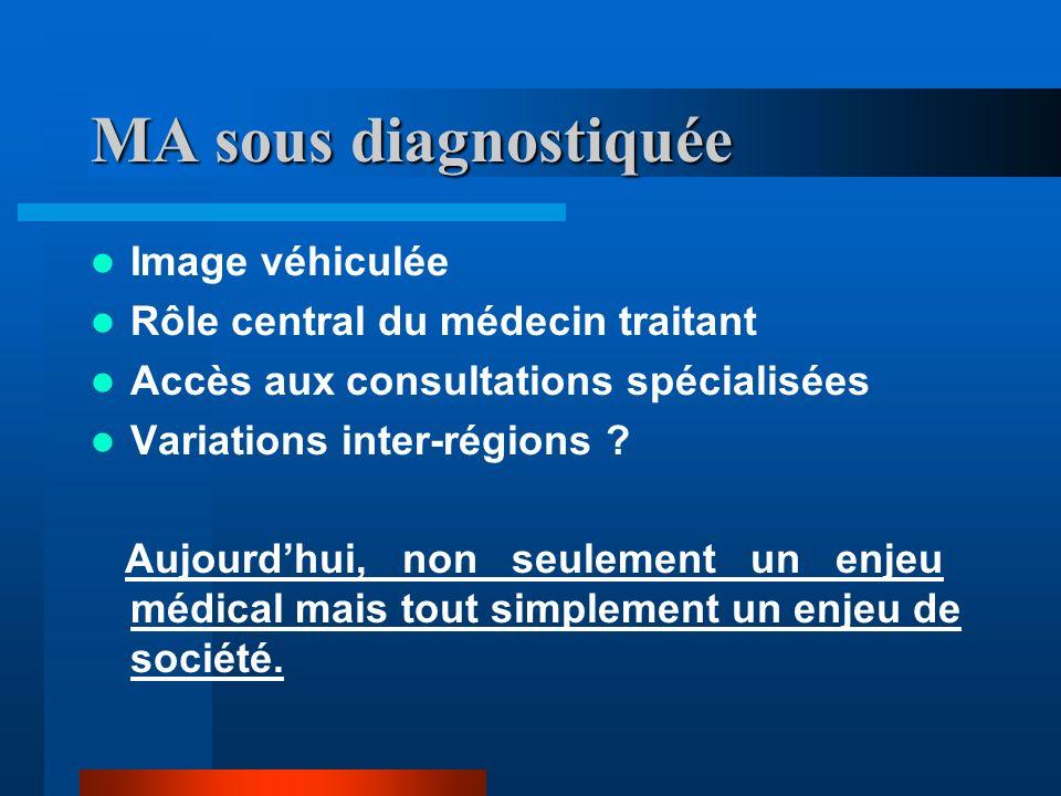 MA sous diagnostiquée Image véhiculée Rôle central du médecin traitant Accès aux consultations spécialisées Variations inter-régions .
