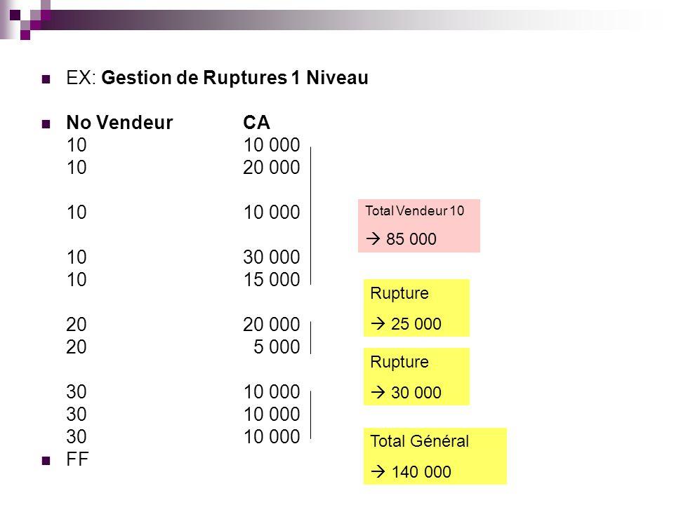 EX: Gestion de Ruptures 1 Niveau No VendeurCA 1010 000 1020 000 1010 000 1030 000 1015 000 2020 000 20 5 000 3010 000 FF Rupture 25 000 Rupture 30 000