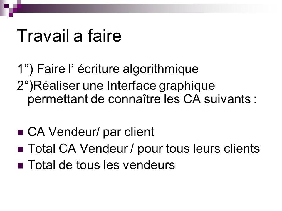 Début No Vendeur 2, No Client 2 = entier Total General = Reel Total General = 0 Ouvrir le fichier Stat en lecture Lire Fichier Tant que FF Faire ca_vendeur 0 No Vendeur 2 No Vendeur 1 Tant que No Vendeur 2 = No Vendeur 1 et FF Faire CA client 0 No Client 2 No Client 1 Tant que No Client 2 = No Client 1 et No Vendeur 2 = No Vendeur 1 et FF Faire Ca Client Ca Client + CA Lire Fichier FTQ Afficher CA Client CA Vendeur CA Vendeur + Ca Client FTQ Afficher CA Vendeur Total General Total General + CA Vendeur FTQ Afficher Total Général Fermer fichier Fin