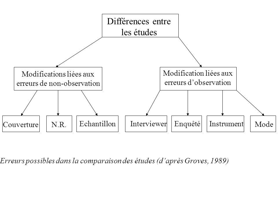 Différences entre les études Modifications liées aux erreurs de non-observation Modification liées aux erreurs dobservation CouvertureN.R. Enquêté Ins