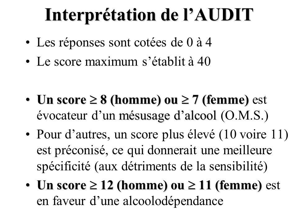 Interprétation de lAUDIT Les réponses sont cotées de 0 à 4 Le score maximum sétablit à 40 Un score 8 (homme) ou 7 (femme) mésusage dalcoolUn score 8 (