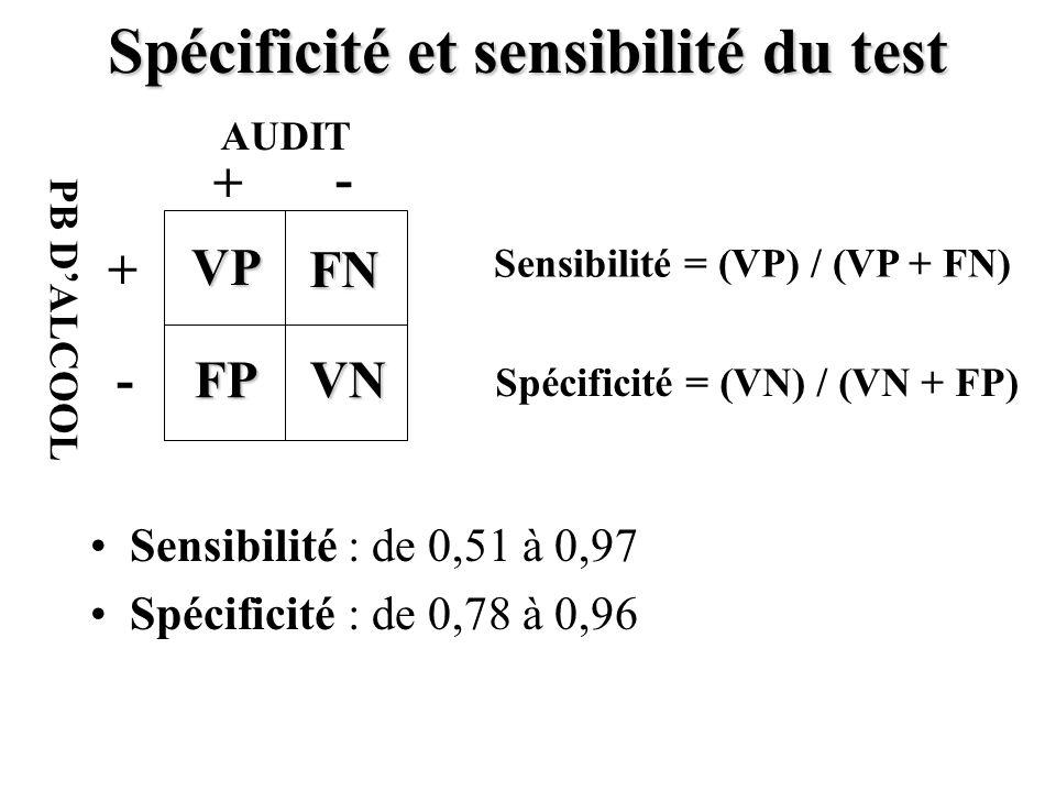 Spécificité et sensibilité du test Sensibilité : de 0,51 à 0,97 Spécificité : de 0,78 à 0,96 + + - - VP FPVN FN AUDIT PB DALCOOL Sensibilité = (VP) /
