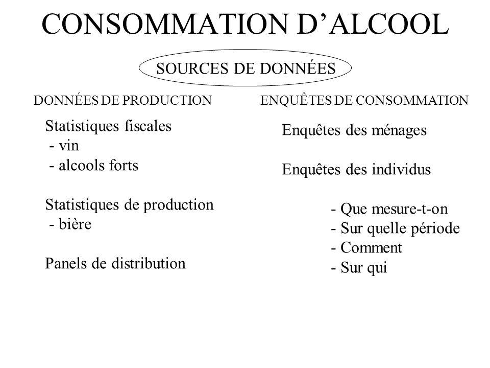 CONSOMMATION DALCOOL SOURCES DE DONNÉES DONNÉES DE PRODUCTIONENQUÊTES DE CONSOMMATION Enquêtes des ménages Enquêtes des individus - Que mesure-t-on -