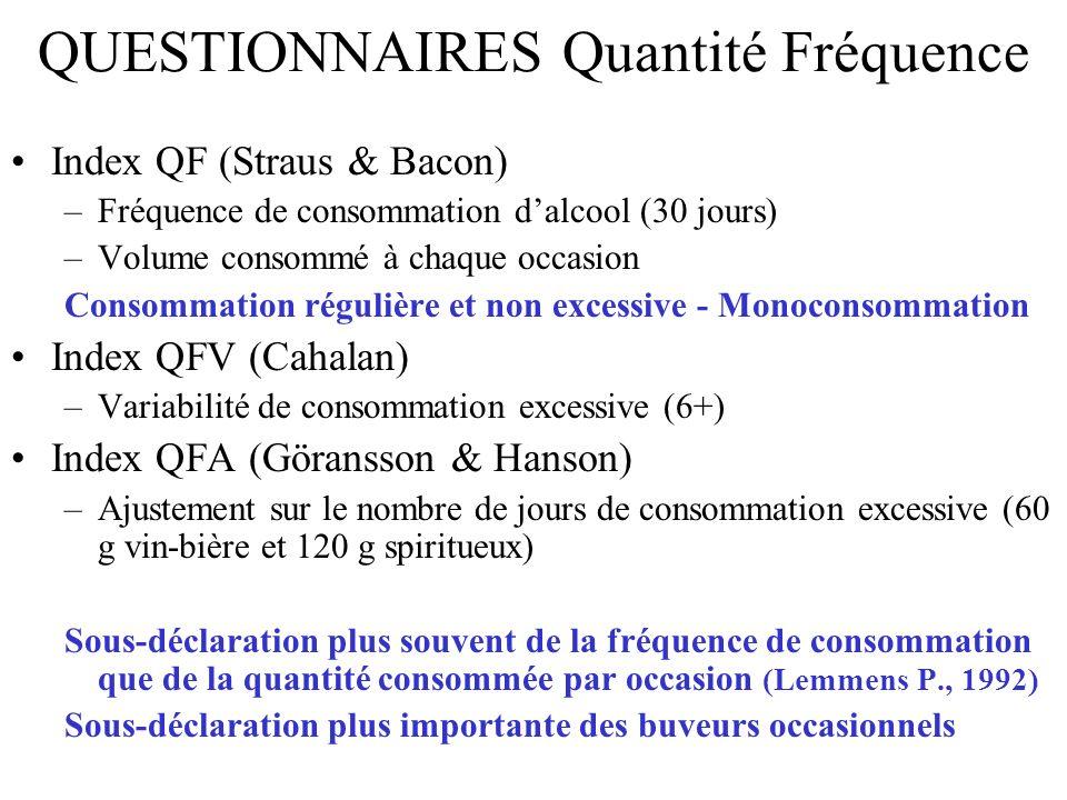 QUESTIONNAIRES Quantité Fréquence Index QF (Straus & Bacon) –Fréquence de consommation dalcool (30 jours) –Volume consommé à chaque occasion Consommat