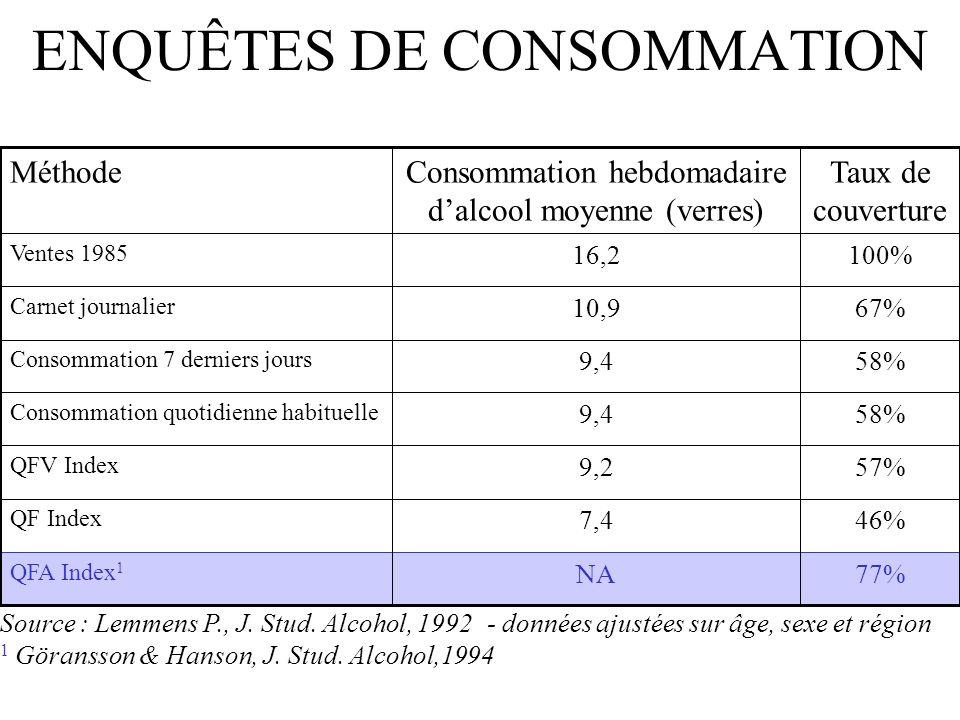 ENQUÊTES DE CONSOMMATION 77%NA QFA Index 1 46%7,4 QF Index 57%9,2 QFV Index 58%9,4 Consommation quotidienne habituelle 58%9,4 Consommation 7 derniers