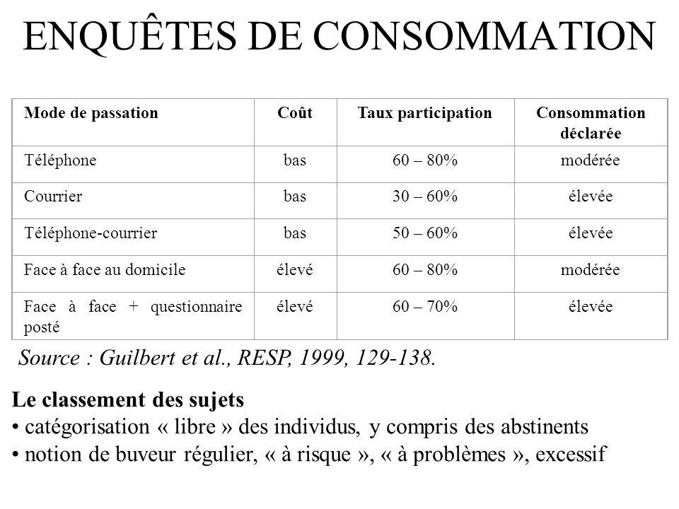 ENQUÊTES DE CONSOMMATION Le classement des sujets catégorisation « libre » des individus, y compris des abstinents notion de buveur régulier, « à risq
