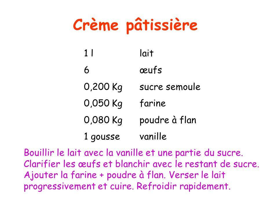 Appareil à crème prise 1 L lait 4 œufs entiers 4 jaunes d œufs 0,150 Kgsucre semoule 1gousse de vanille Bouillir le lait avec la vanille. Blanchir les