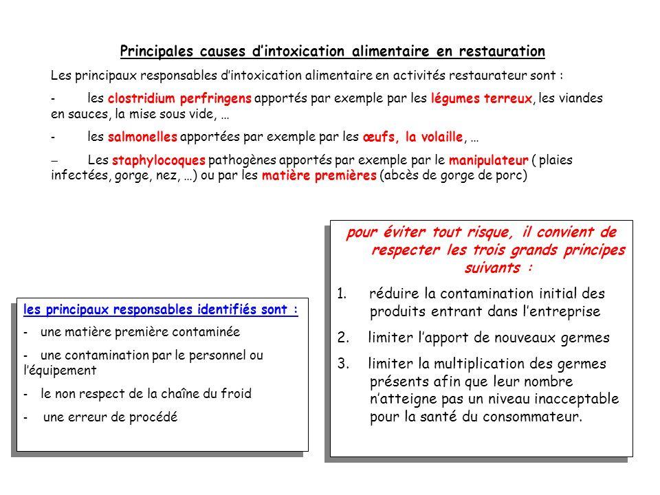 APPLICATION DES PRINCIPES DU SYSTEME H.A.C.C.P. : exemple la crème pâtissière 1. Analyse, identification et évaluation des danger. Pour la crème pâtis