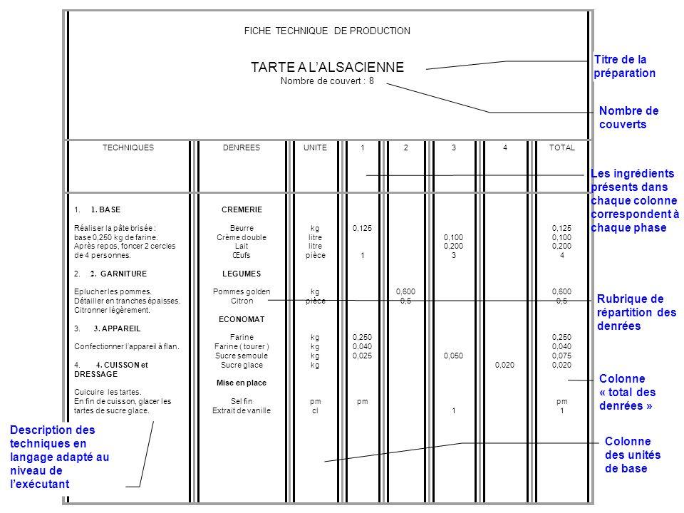 BON DECONOMAT DATE : 18. 5. 1997 Plat 1 Œufs mimosa 24 couverts Plat 2 Côtes de porc charcutière 8 couverts Plat 3 Pommes purée 8 couverts Plat 4 Tart