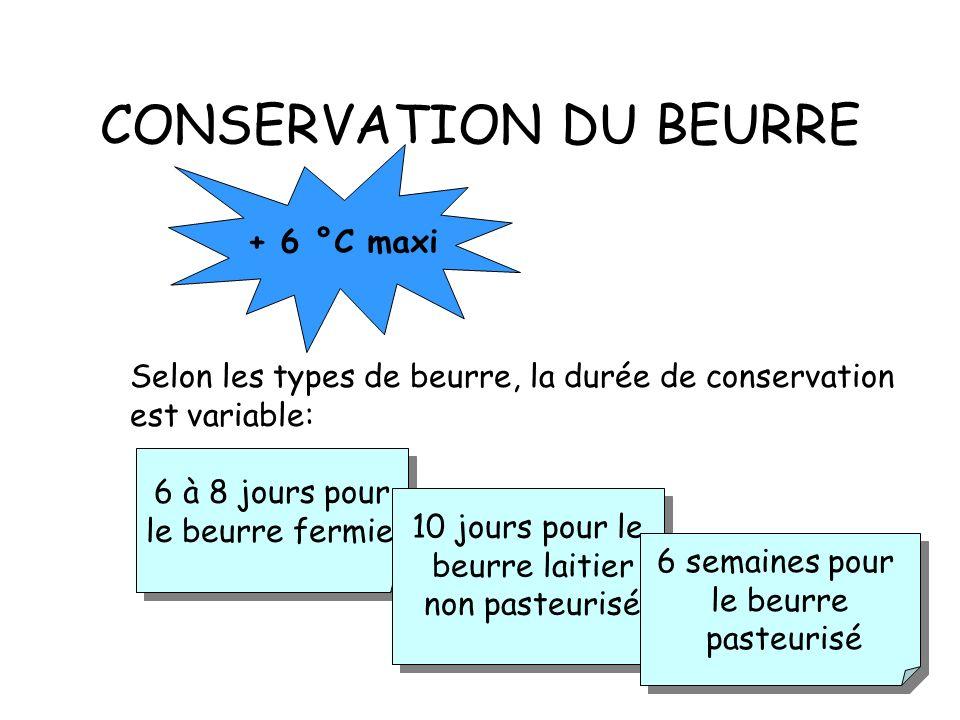 CLASSIFICATION DES BEURRES Beurre fermier : il est fabriqué de façon artisanale à la ferme. Beurre pasteurisé : fabriqué à partir de crèmes pasteurisé