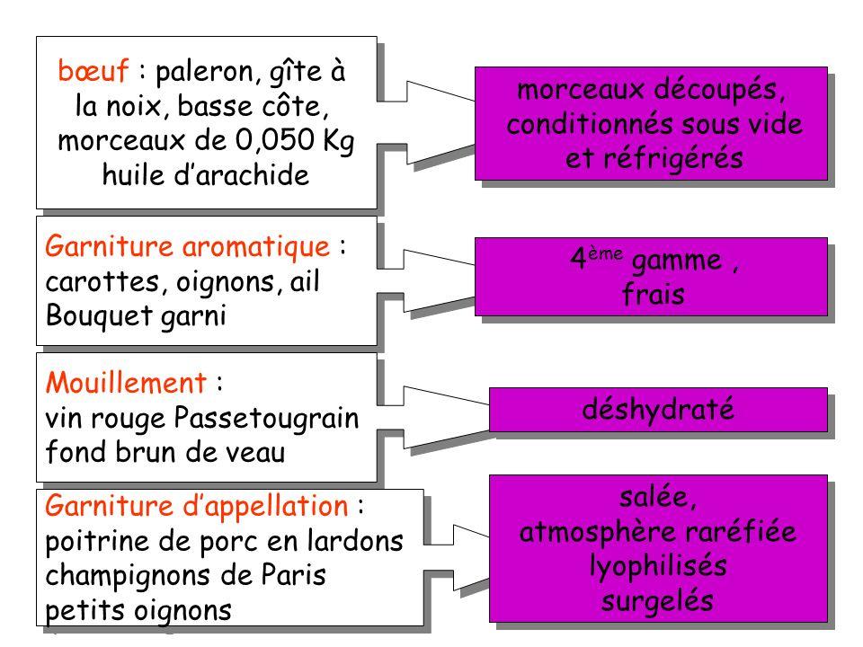 Salage et fumage ( salaisons ) Sucrage ( confiture ) Acidification (conservation dans le vinaigre) Enrobage dans la graisse ( confit ou dans lhuile )