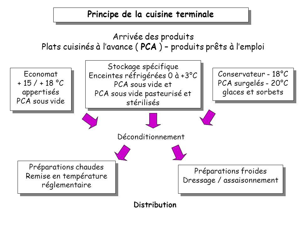 Principe du concept dit cuisine 45 Arrivée des produits de 4 e et de 5 e gammes et des produits conditionnés dorigine animale Stockage en enceintes ré