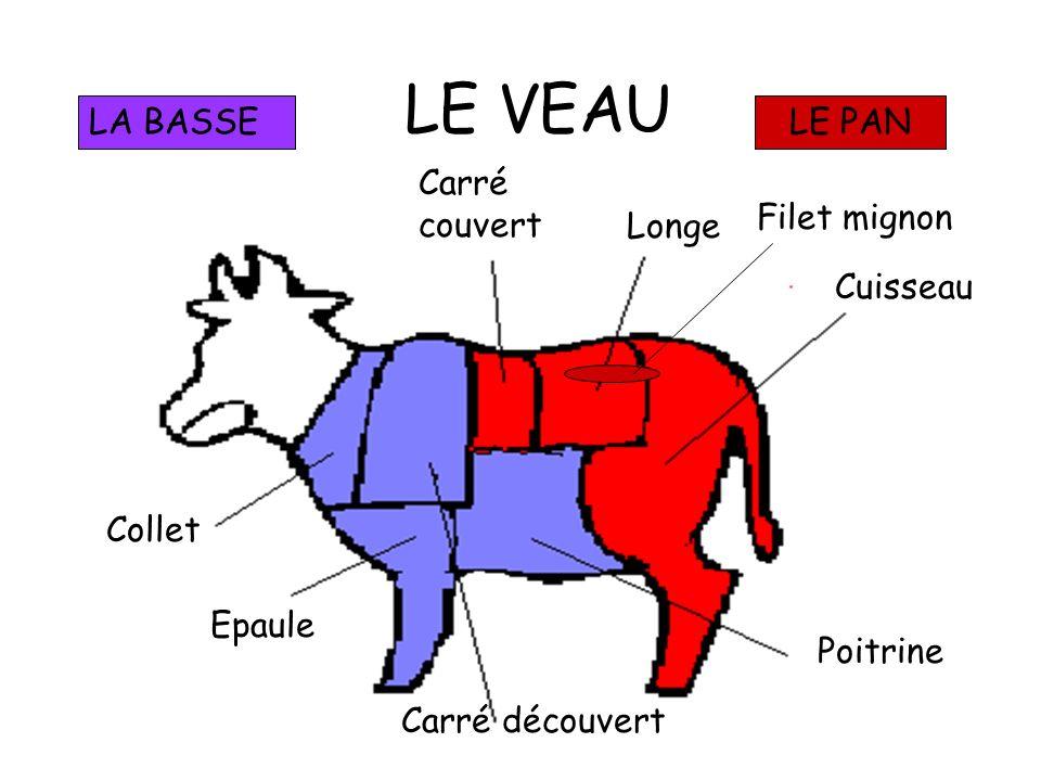 LE PORC Il n y a pas de catégorie chez le porc La chair doit être de préférence blanche - rosée. Lodeur doit être neutre. La graisse doit être blanche