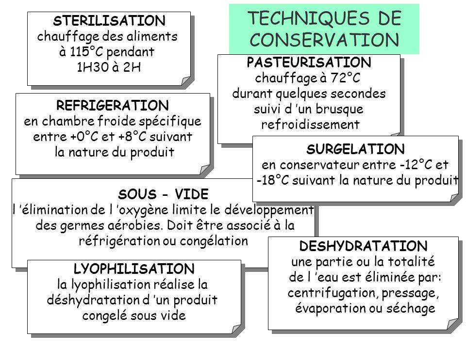 Les procédés de conservation Stérilisation ou Appertisation Pasteurisation Réfrigération Surgélation Déshydratation Sous-vide Lyophilisation