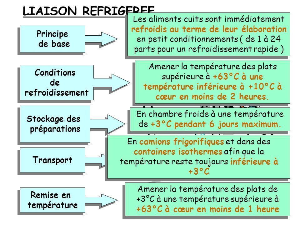 LIAISON CHAUDE Principe de base Principe de base Conditions de refroidissement Conditions de refroidissement Stockage des préparations Stockage des pr