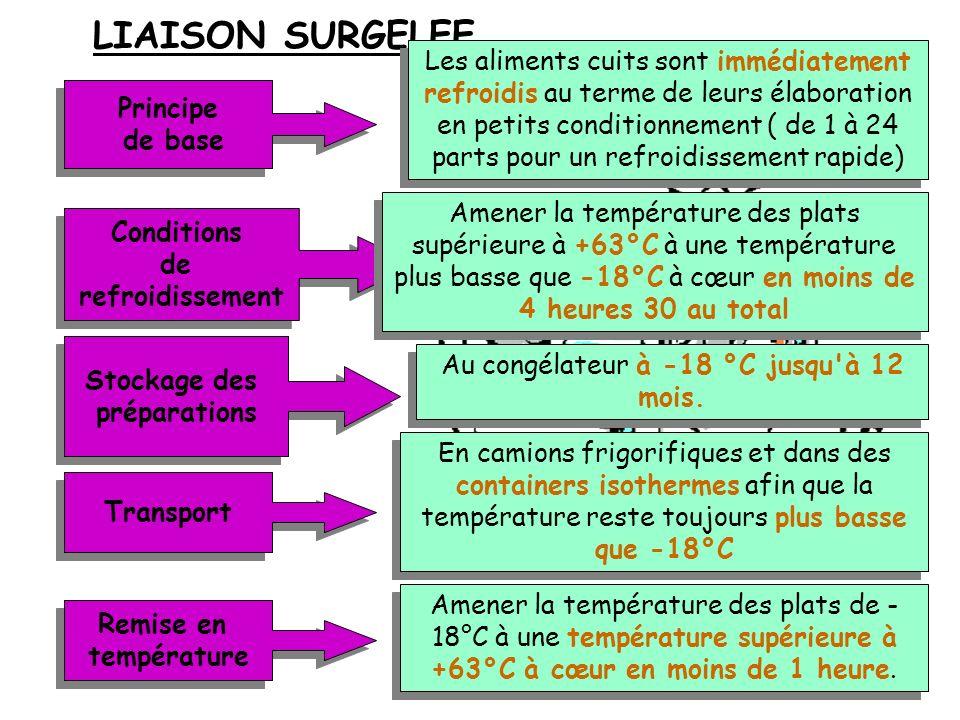 LIAISON REFRIGEREE Principe de base Principe de base Conditions de refroidissement Conditions de refroidissement Stockage des préparations Stockage de