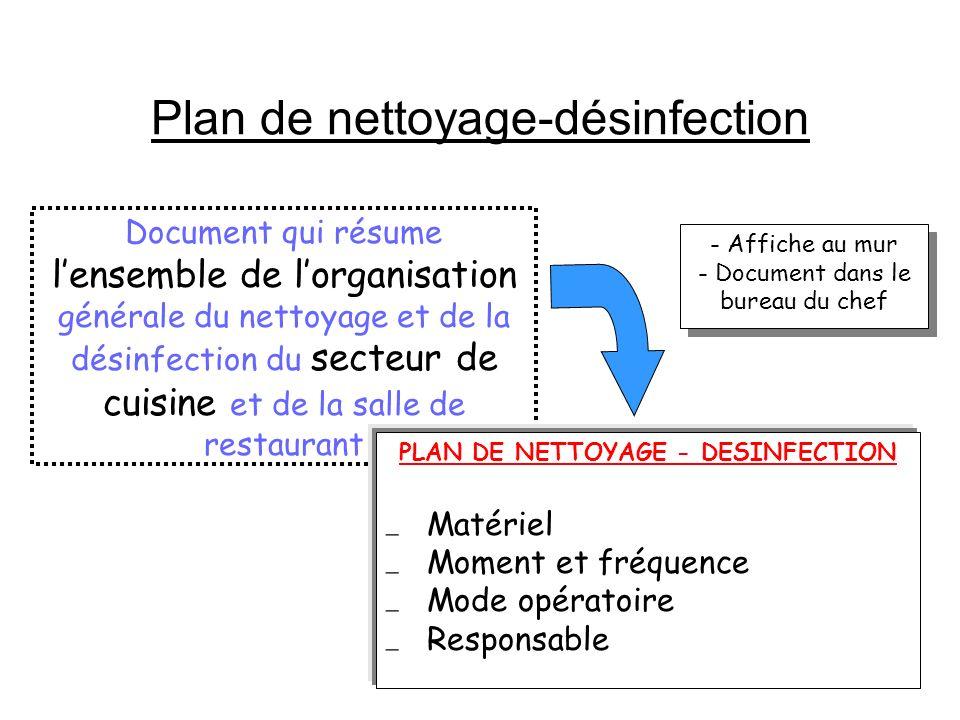 Fiches de procédures Document qui énonce lensemble des opérations à réaliser pour effectuer un nettoyage ou une désinfection pour un matériel ou un se
