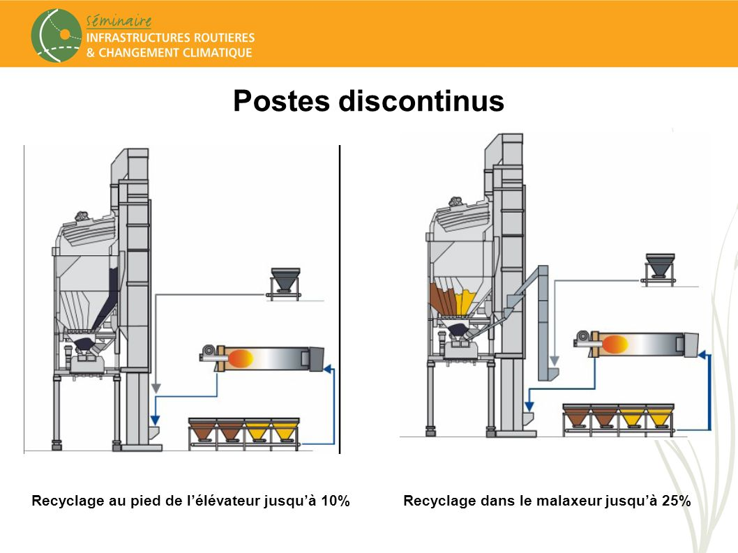 Postes discontinus Recyclage au pied de lélévateur jusquà 10%Recyclage dans le malaxeur jusquà 25%