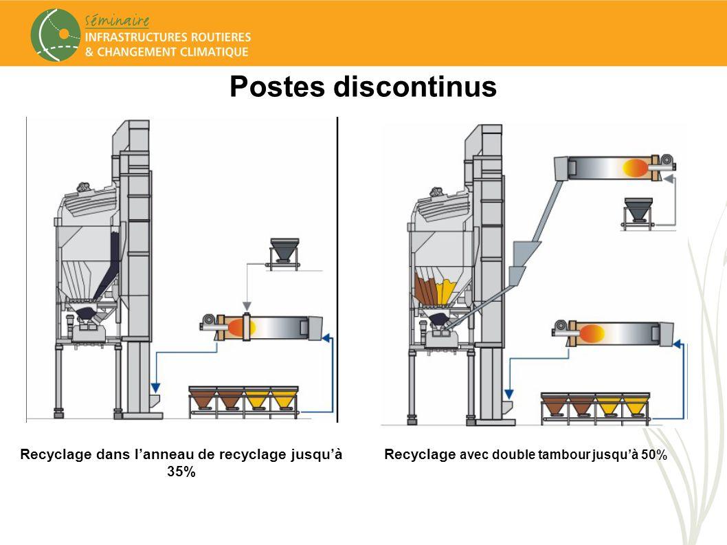 Postes discontinus Recyclage dans lanneau de recyclage jusquà 35% Recyclage avec double tambour jusquà 50%