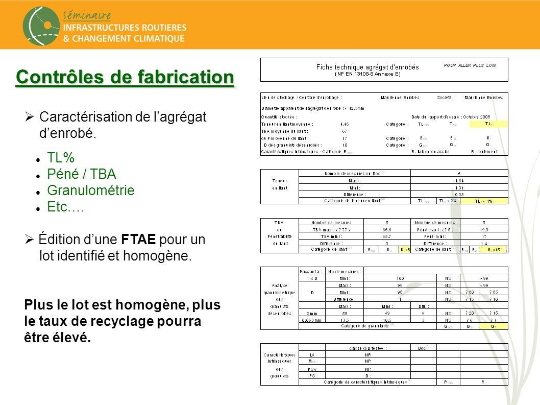 Contrôles de fabrication Caractérisation de lagrégat denrobé. TL% Péné / TBA Granulométrie Etc.… Édition dune FTAE pour un lot identifié et homogène.